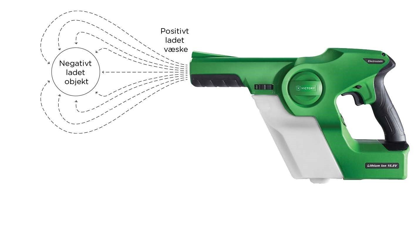 Elektrostatisk håndholdt sprayer